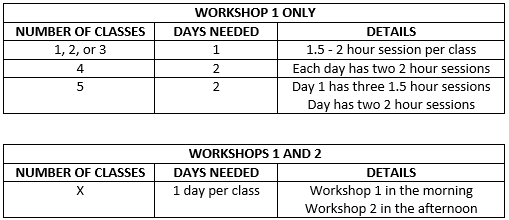 The number of dates we will visit you depends on your workshop option and your number of classes. Using the guidance below please select your preferred dates.